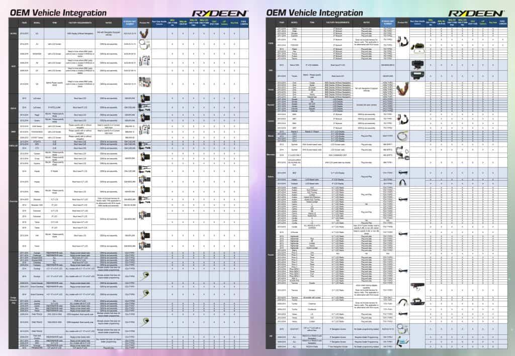 OEM Integration Chart